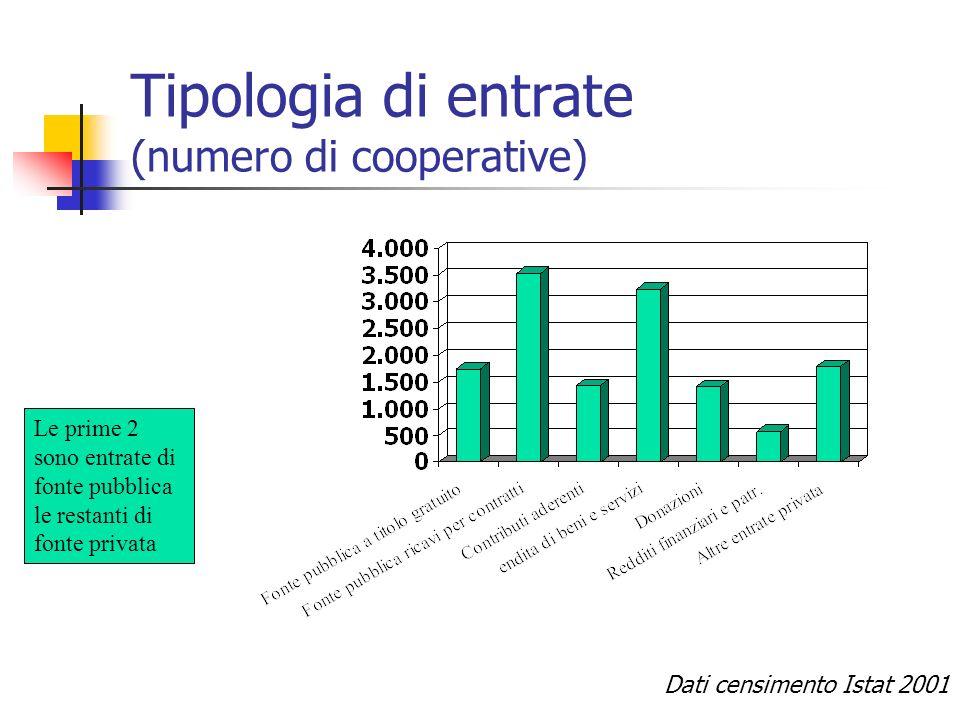 Tipologia di entrate (numero di cooperative) Le prime 2 sono entrate di fonte pubblica le restanti di fonte privata Dati censimento Istat 2001