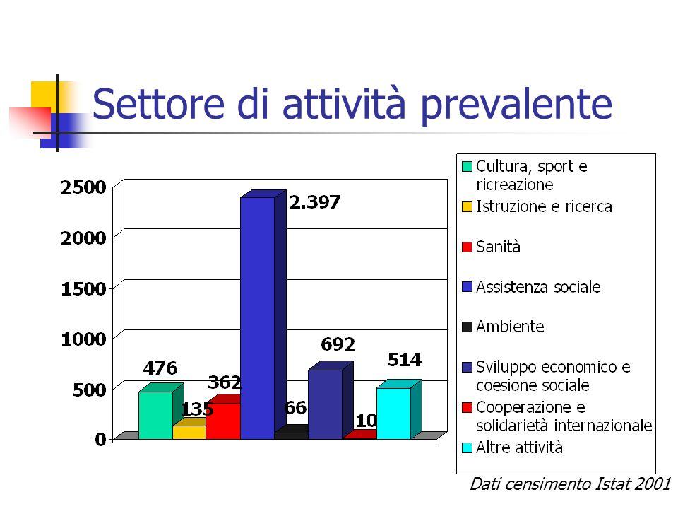 Settore di attività prevalente Dati censimento Istat 2001