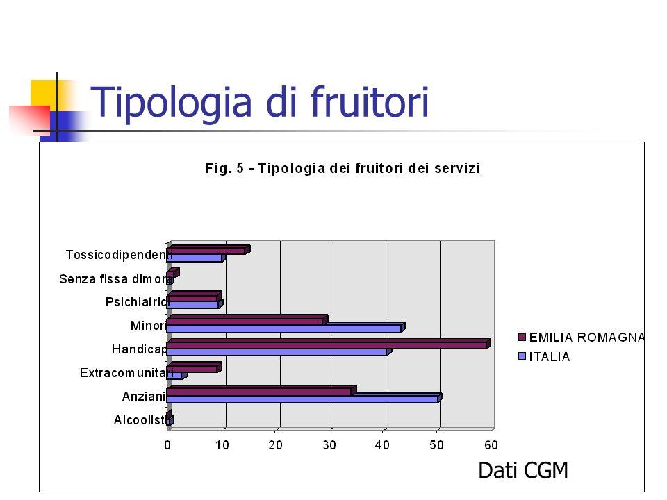 Tipologia di fruitori Dati CGM