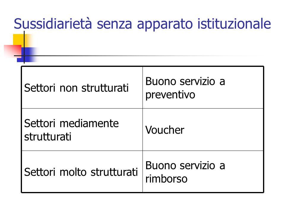 Sussidiarietà senza apparato istituzionale Buono servizio a rimborso Settori molto strutturati Voucher Settori mediamente strutturati Buono servizio a