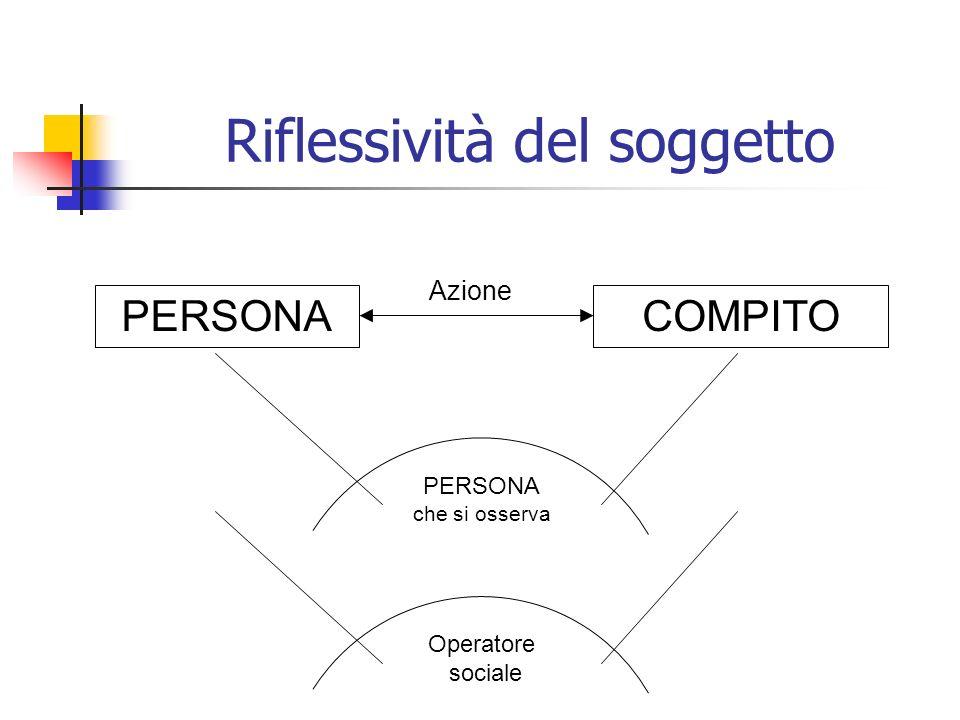Riflessività del soggetto PERSONACOMPITO Azione Operatore sociale PERSONA che si osserva