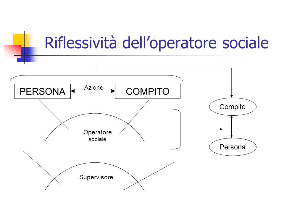 Riflessività delloperatore sociale PERSONACOMPITO Azione Supervisore Operatore sociale Compito Persona