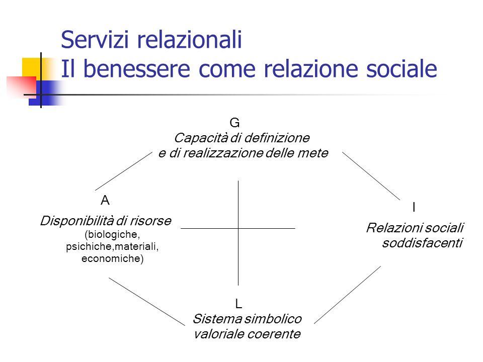 Servizi relazionali Il benessere come relazione sociale G Capacità di definizione e di realizzazione delle mete A Disponibilità di risorse (biologiche