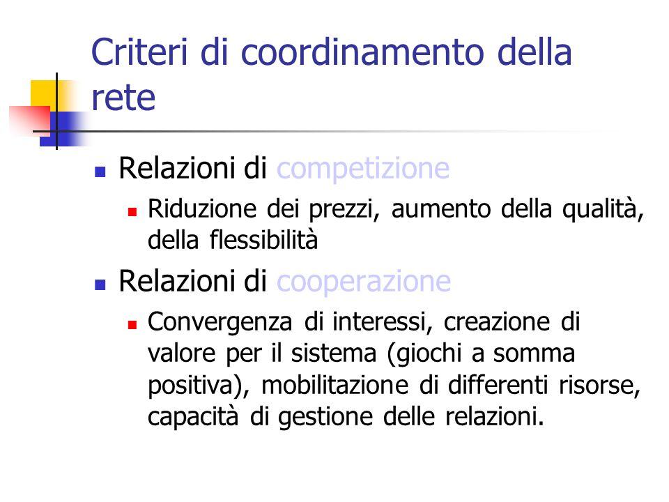 Criteri di coordinamento della rete Relazioni di competizione Riduzione dei prezzi, aumento della qualità, della flessibilità Relazioni di cooperazion