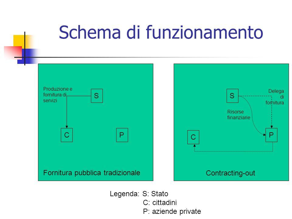 Schema di funzionamento Fornitura pubblica tradizionale S CP Produzione e fornitura di servizi Contracting-out S P C Delega di fornitura Risorse finan