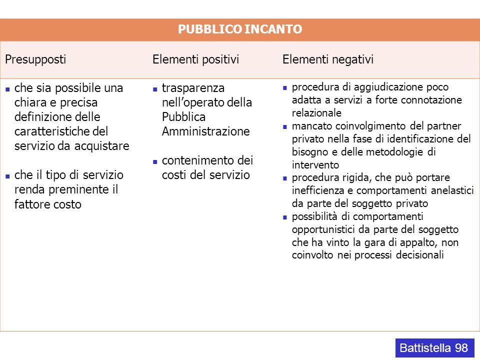 PUBBLICO INCANTO PresuppostiElementi positiviElementi negativi che sia possibile una chiara e precisa definizione delle caratteristiche del servizio d