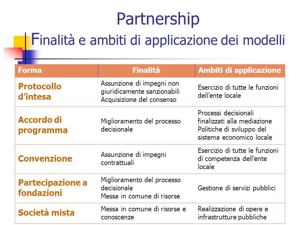 Partnership F inalità e ambiti di applicazione dei modelli FormaFinalitàAmbiti di applicazione Protocollo dintesa Assunzione di impegni non giuridicam