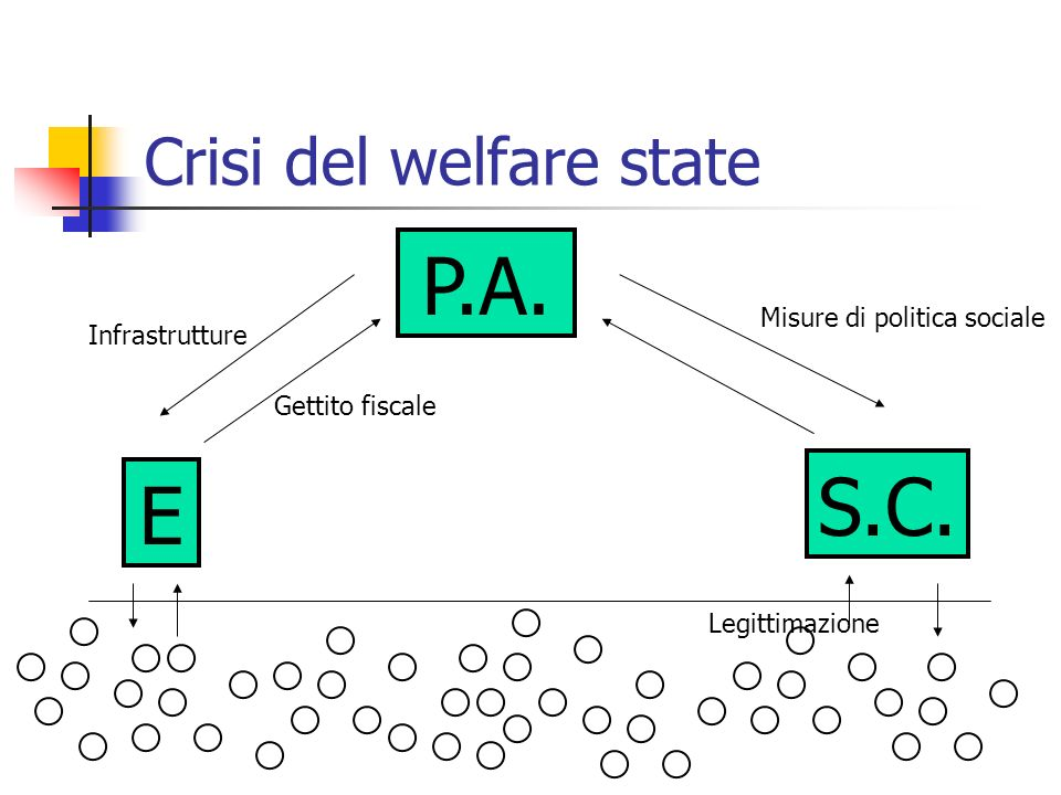 Crisi del welfare state P.A. E S.C. Gettito fiscale Infrastrutture Misure di politica sociale Legittimazione
