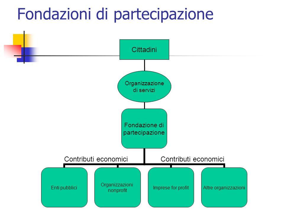 Fondazioni di partecipazione Contributi economici Organizzazione di servizi Cittadini