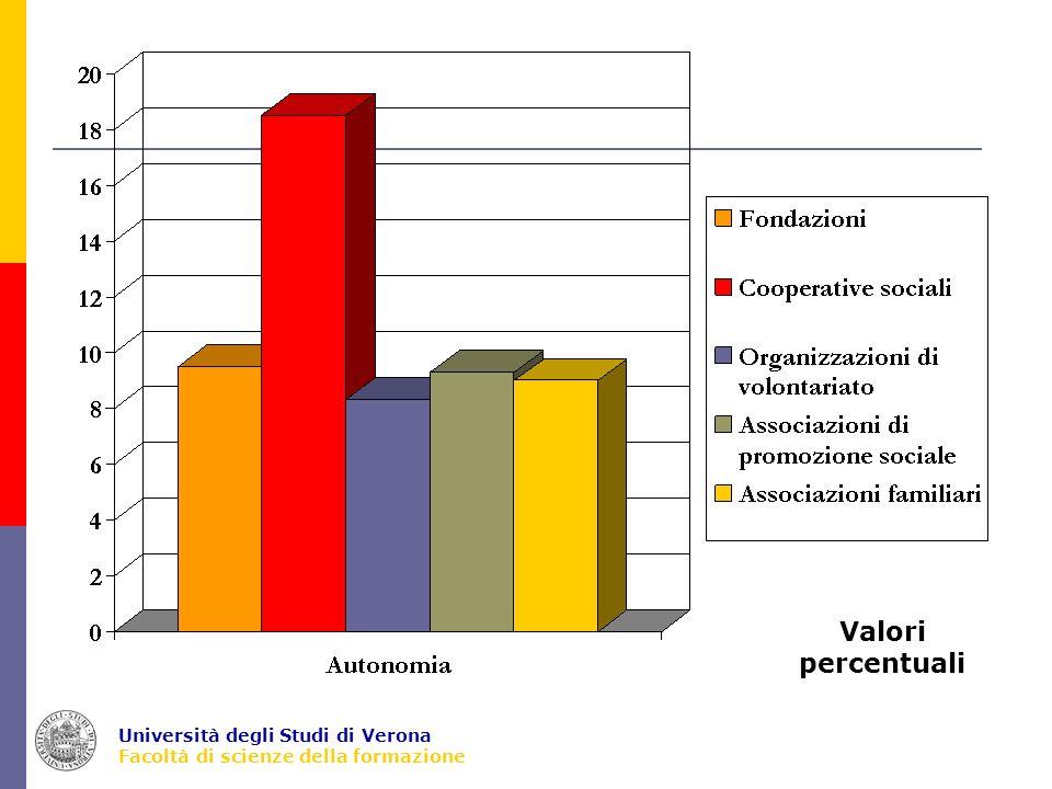 Università degli Studi di Verona Facoltà di scienze della formazione Valori percentuali