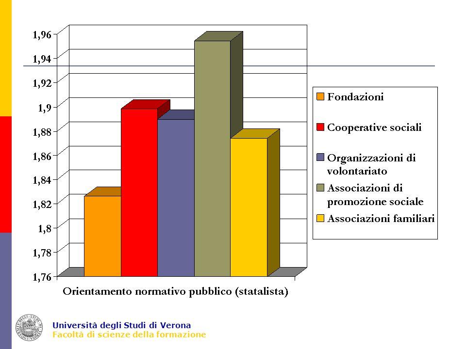Università degli Studi di Verona Facoltà di scienze della formazione