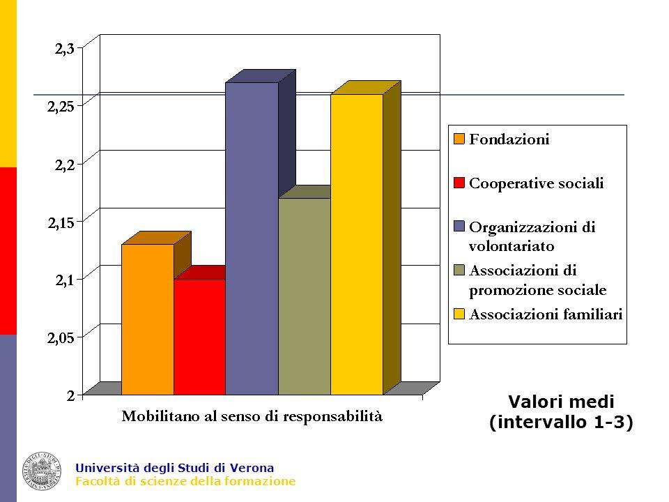 Università degli Studi di Verona Facoltà di scienze della formazione Valori medi (intervallo 1-3)