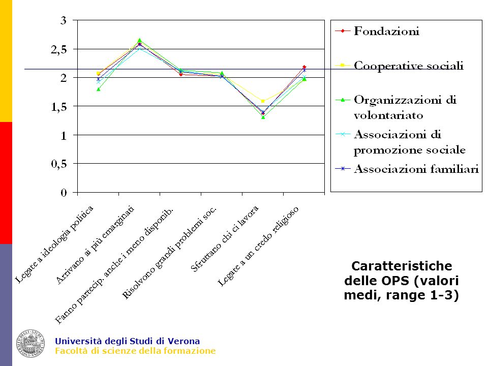 Università degli Studi di Verona Facoltà di scienze della formazione Caratteristiche delle OPS (valori medi, range 1-3)