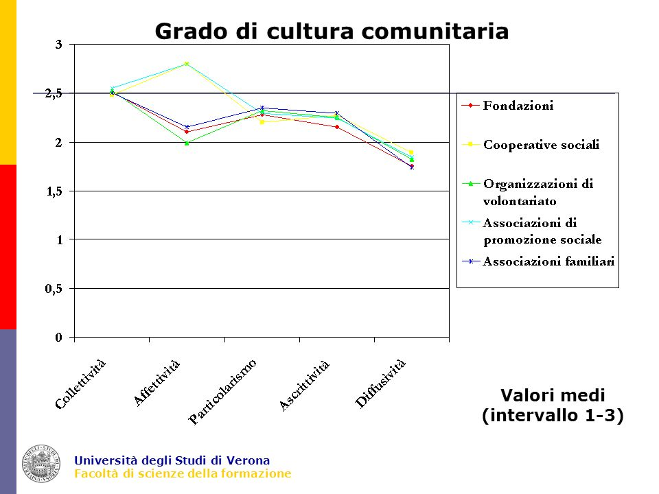 Università degli Studi di Verona Facoltà di scienze della formazione Valori medi (intervallo 1-3) Grado di cultura comunitaria