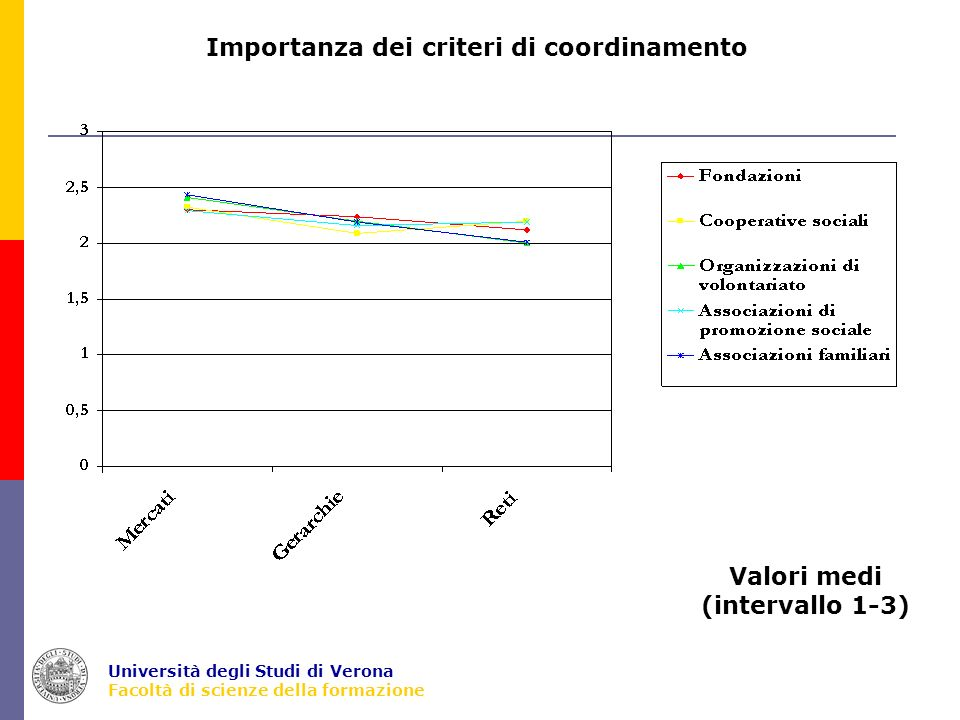 Università degli Studi di Verona Facoltà di scienze della formazione Importanza dei criteri di coordinamento Valori medi (intervallo 1-3)