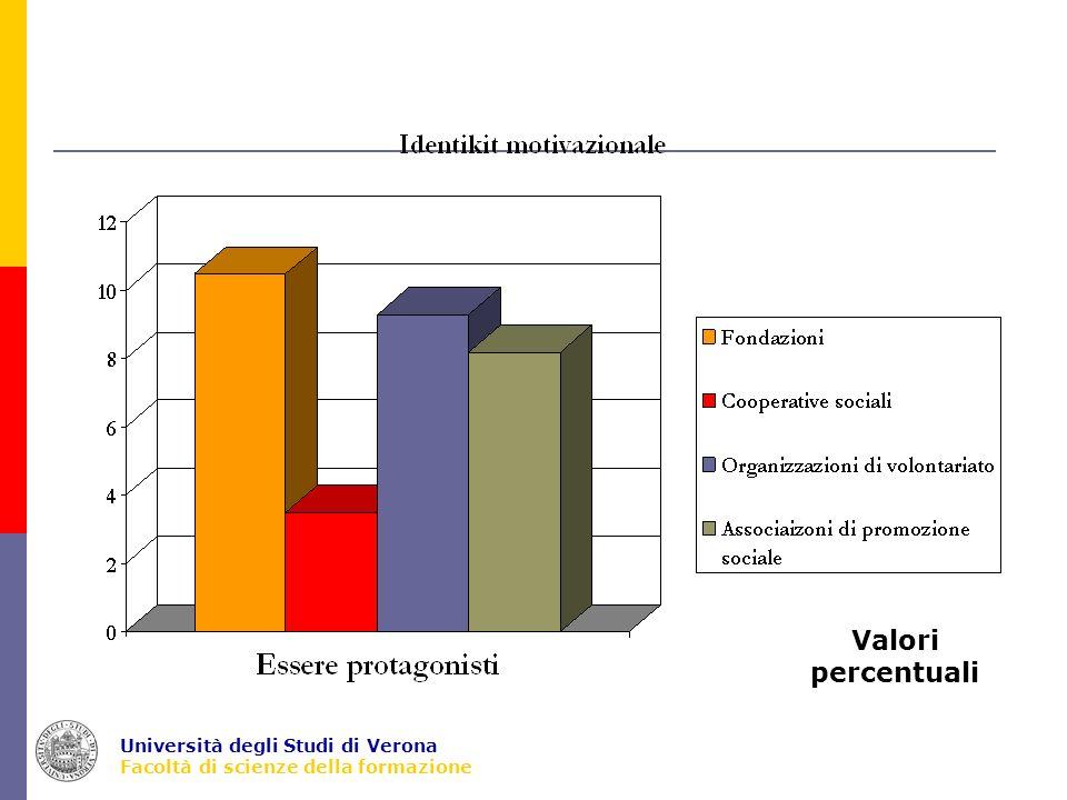 Università degli Studi di Verona Facoltà di scienze della formazione Normatività Indici (modalità = alto) Fondaz.Altre OPS Societaria39,339,6 Legalistica3834,4 Tradizionalistica22,313,7 Carismatica6,25,7 Burocratica31,526,4 Mercantile47,250,7