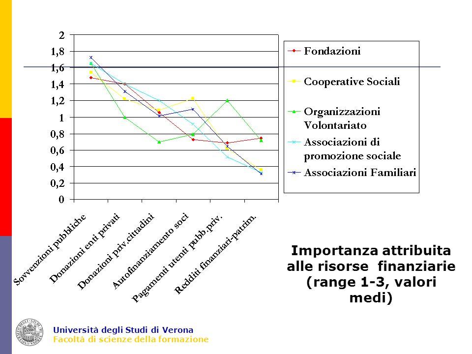 Università degli Studi di Verona Facoltà di scienze della formazione Importanza attribuita alle risorse finanziarie (range 1-3, valori medi)