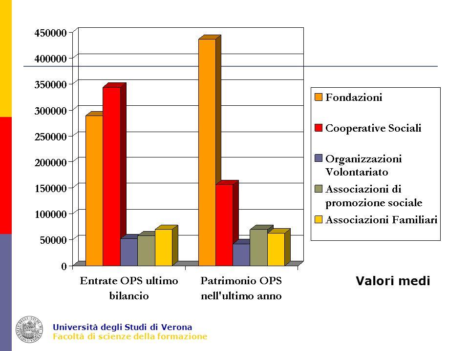 Università degli Studi di Verona Facoltà di scienze della formazione Valori medi