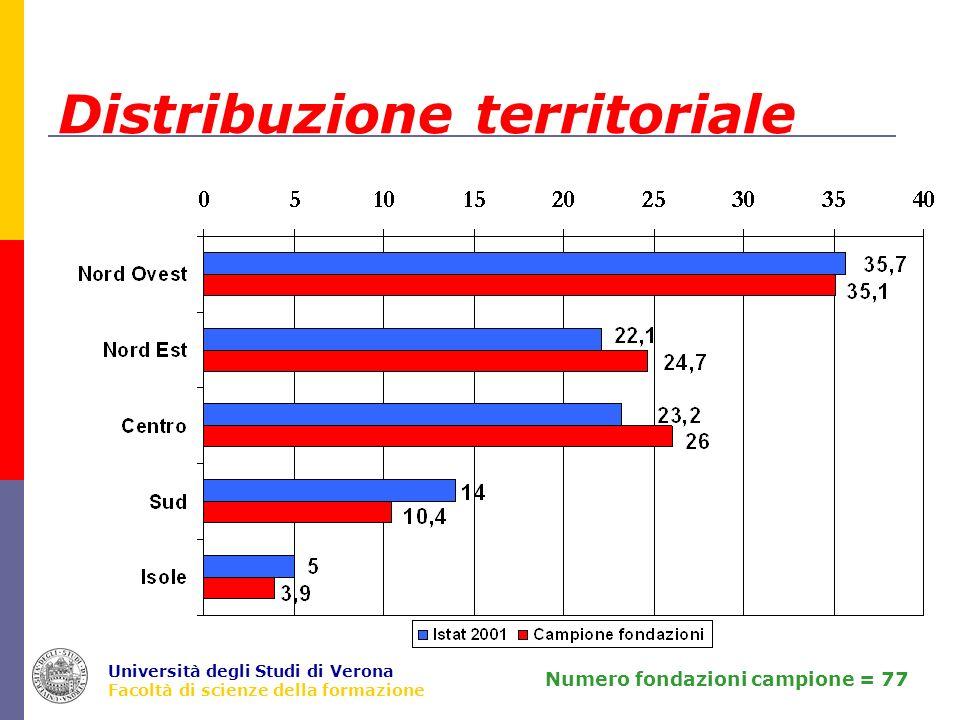 Università degli Studi di Verona Facoltà di scienze della formazione Distribuzione territoriale Numero fondazioni campione = 77