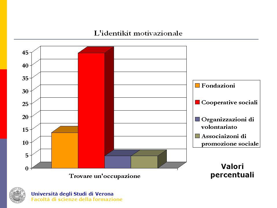 Università degli Studi di Verona Facoltà di scienze della formazione Il profilo socio-demografico degli intervistati SessoMaschi: 57,7% EtàAdulti (31-59 anni): 51,1% Anziani (60 e più): 38% Titolo di studioLaurea: 50,7% ProfessioneImpiegati:32,3% Liberi professionisti:17,5% Dirigenti: 16,8% Orient.