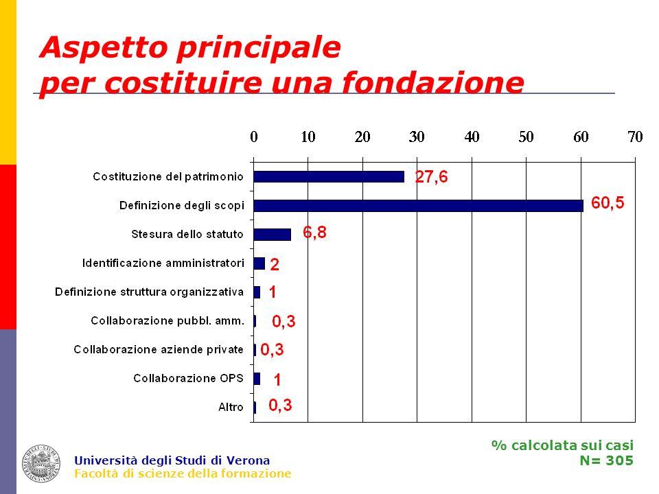 Università degli Studi di Verona Facoltà di scienze della formazione Aspetto principale per costituire una fondazione % calcolata sui casi N= 305