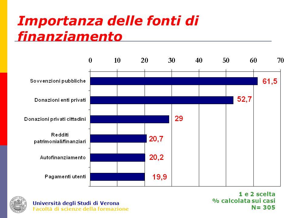 Università degli Studi di Verona Facoltà di scienze della formazione Importanza delle fonti di finanziamento 1 e 2 scelta % calcolata sui casi N= 305