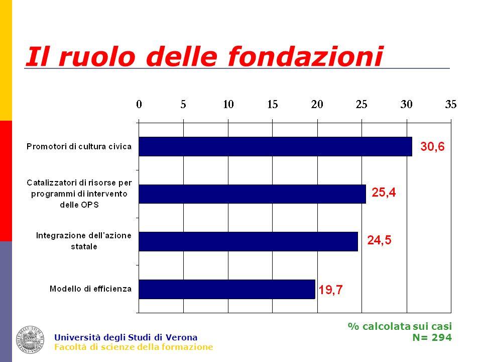 Università degli Studi di Verona Facoltà di scienze della formazione Il ruolo delle fondazioni % calcolata sui casi N= 294