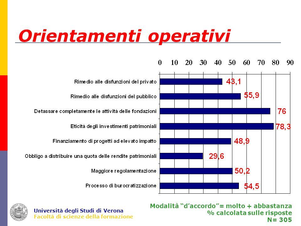 Università degli Studi di Verona Facoltà di scienze della formazione Orientamenti operativi Modalità daccordo= molto + abbastanza % calcolata sulle risposte N= 305
