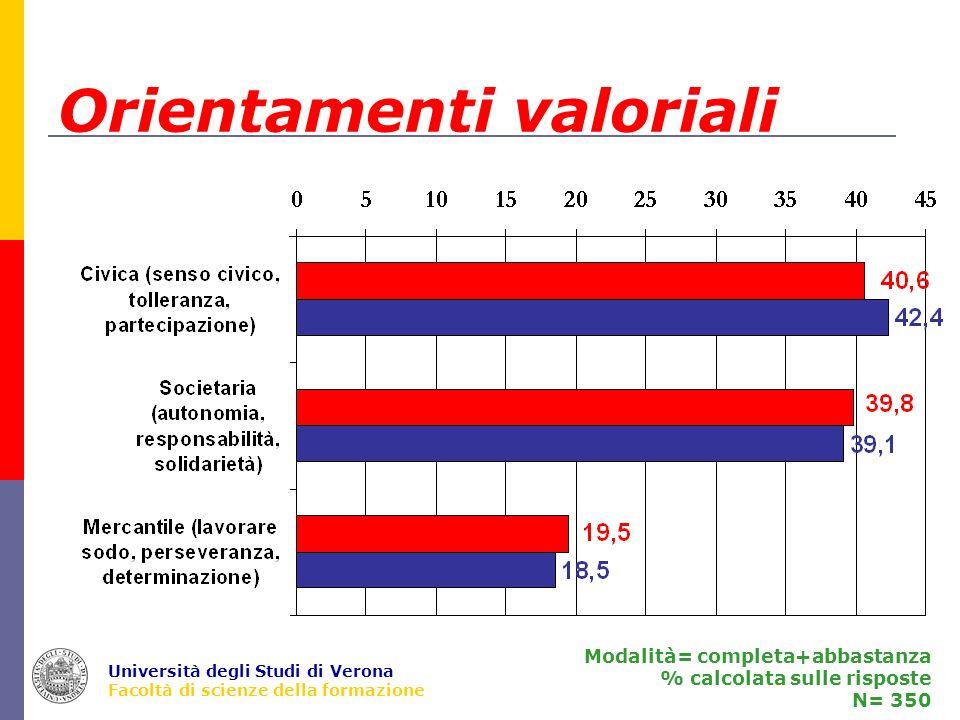 Università degli Studi di Verona Facoltà di scienze della formazione Orientamenti valoriali Modalità= completa+abbastanza % calcolata sulle risposte N= 350