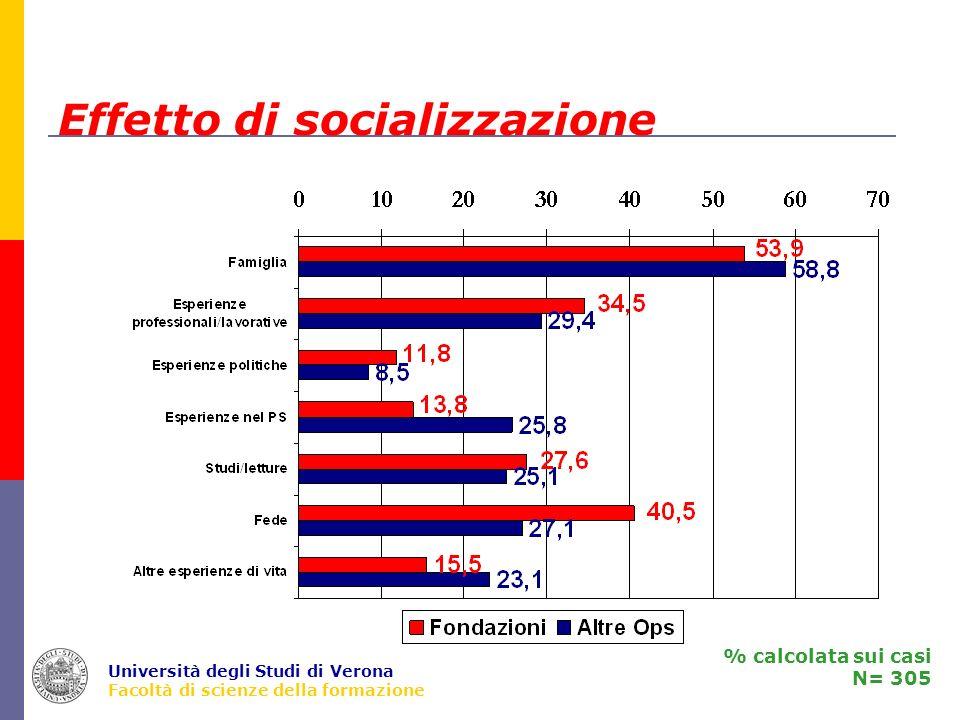 Università degli Studi di Verona Facoltà di scienze della formazione Effetto di socializzazione % calcolata sui casi N= 305