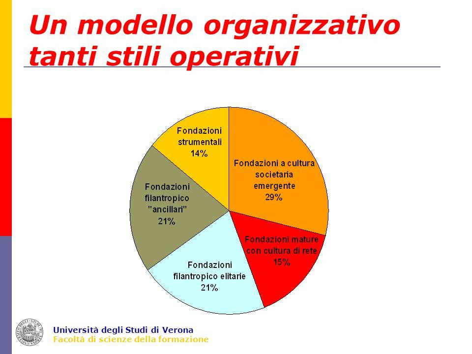 Università degli Studi di Verona Facoltà di scienze della formazione Un modello organizzativo tanti stili operativi