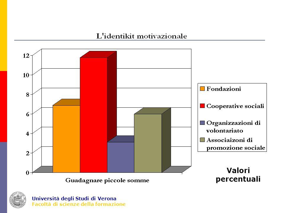 Università degli Studi di Verona Facoltà di scienze della formazione Aspetti organizzativi che caratterizzano le fondazioni Possibili 2 risposte % calcolata sulle risposte N= 570
