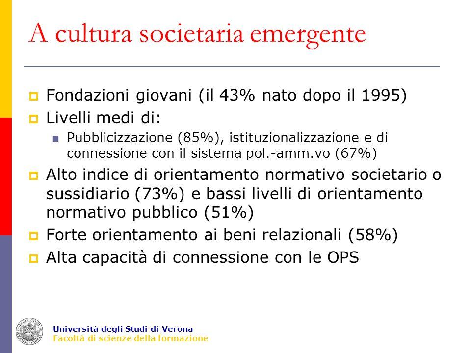 Università degli Studi di Verona Facoltà di scienze della formazione A cultura societaria emergente Fondazioni giovani (il 43% nato dopo il 1995) Livelli medi di: Pubblicizzazione (85%), istituzionalizzazione e di connessione con il sistema pol.-amm.vo (67%) Alto indice di orientamento normativo societario o sussidiario (73%) e bassi livelli di orientamento normativo pubblico (51%) Forte orientamento ai beni relazionali (58%) Alta capacità di connessione con le OPS