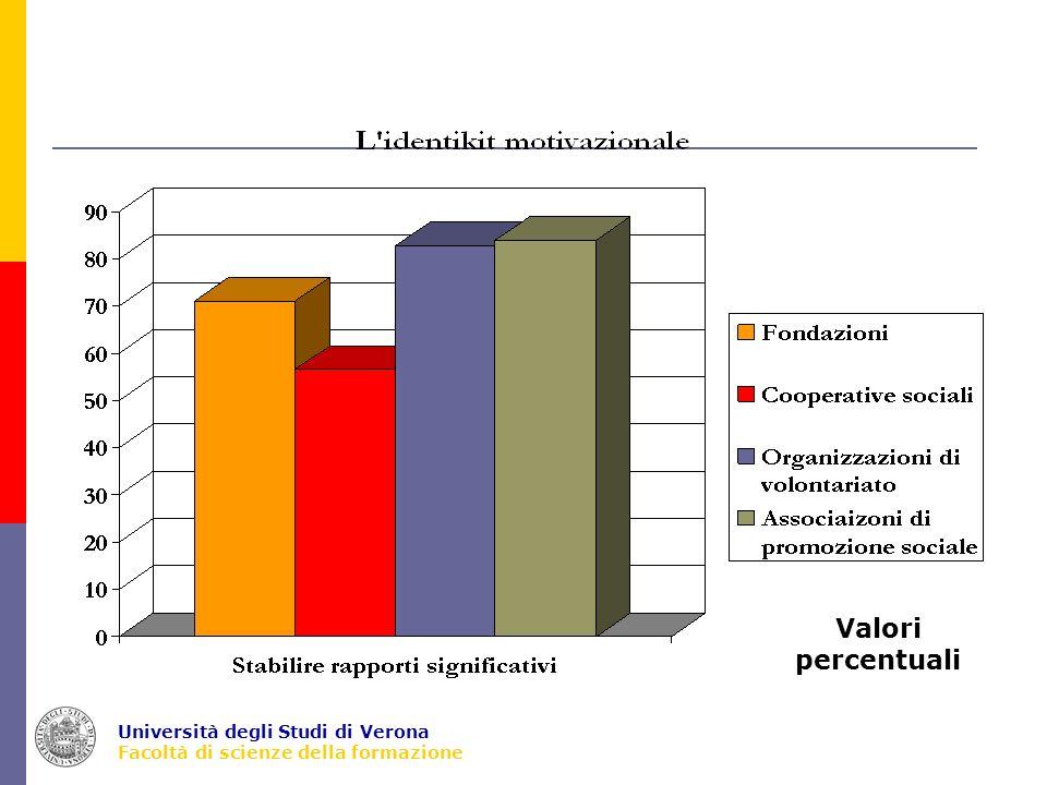Università degli Studi di Verona Facoltà di scienze della formazione Culture degli operatori della cooperazione sociale Survey (del 2004) che ha interessato 433 operatori delle coop sociali inseriti in nel campione più complessivo di 2.326 operatori del terzo settore.