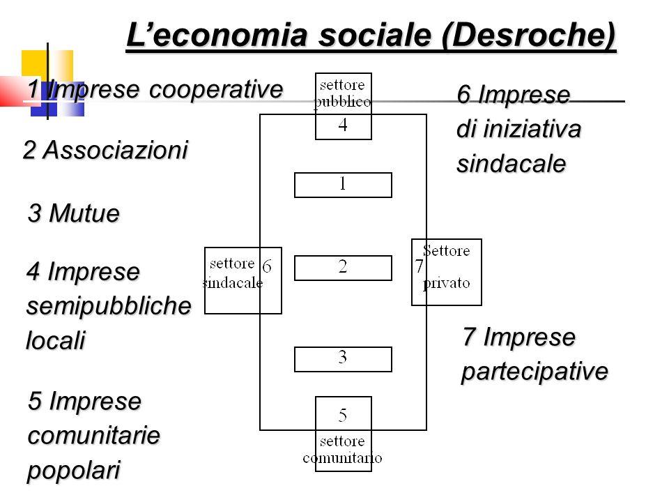 2 Associazioni 1 Imprese cooperative 3 Mutue 4 Imprese semipubblichelocali 5 Imprese comunitariepopolari Leconomia sociale (Desroche) 6 Imprese di ini