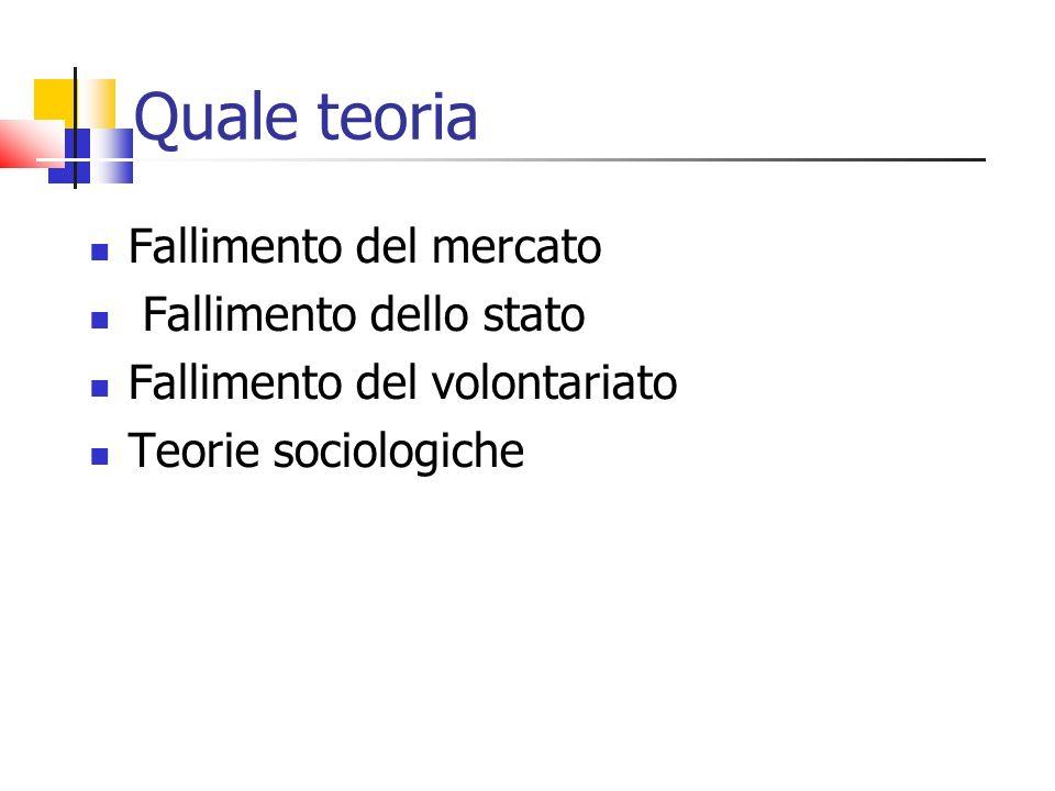 Quale teoria Fallimento del mercato Fallimento dello stato Fallimento del volontariato Teorie sociologiche