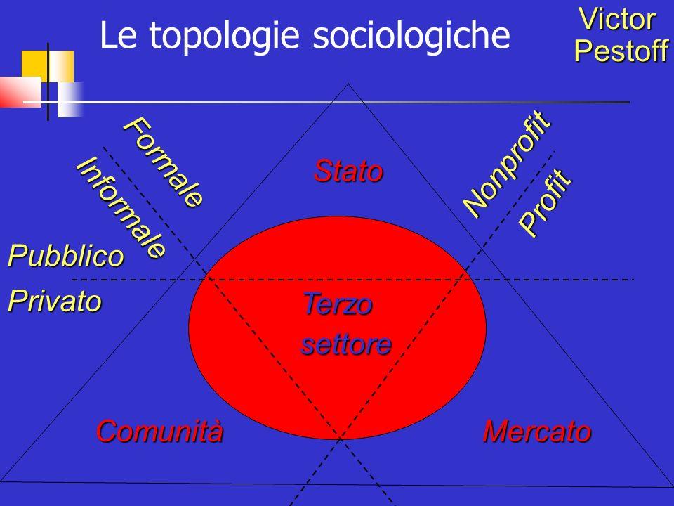 Pubblico Privato Formale Informale Nonprofit Profit Stato MercatoComunità Terzo settore settoreVictorPestoff