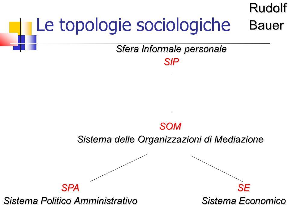 Le topologie sociologicheRudolfBauer Sfera Informale personale SIP SPA Sistema Politico Amministrativo SE Sistema Economico SOM Sistema delle Organizzazioni di Mediazione