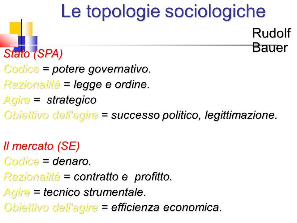 Le topologie sociologiche Rudolf Bauer Stato (SPA) Codice = potere governativo. Razionalità = legge e ordine. Agire = strategico Obiettivo dell'agire