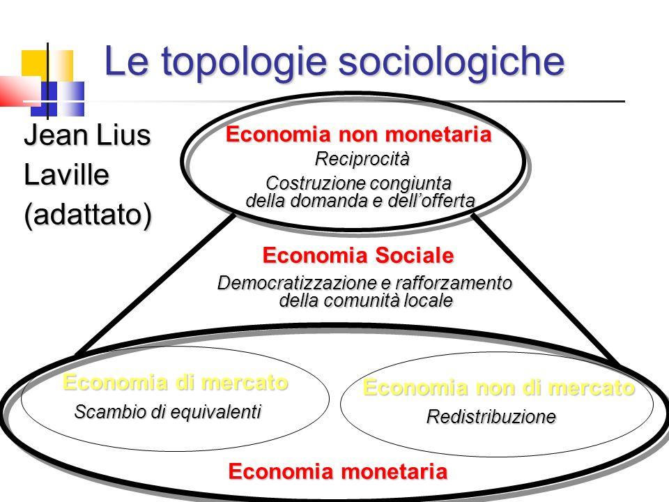 Le topologie sociologiche Jean Lius Laville (adattato) Economia non monetaria Reciprocità Costruzione congiunta della domanda e dellofferta Economia di mercato Scambio di equivalenti Economia non di mercato Redistribuzione Economia monetaria Economia Sociale Democratizzazione e rafforzamento della comunità locale