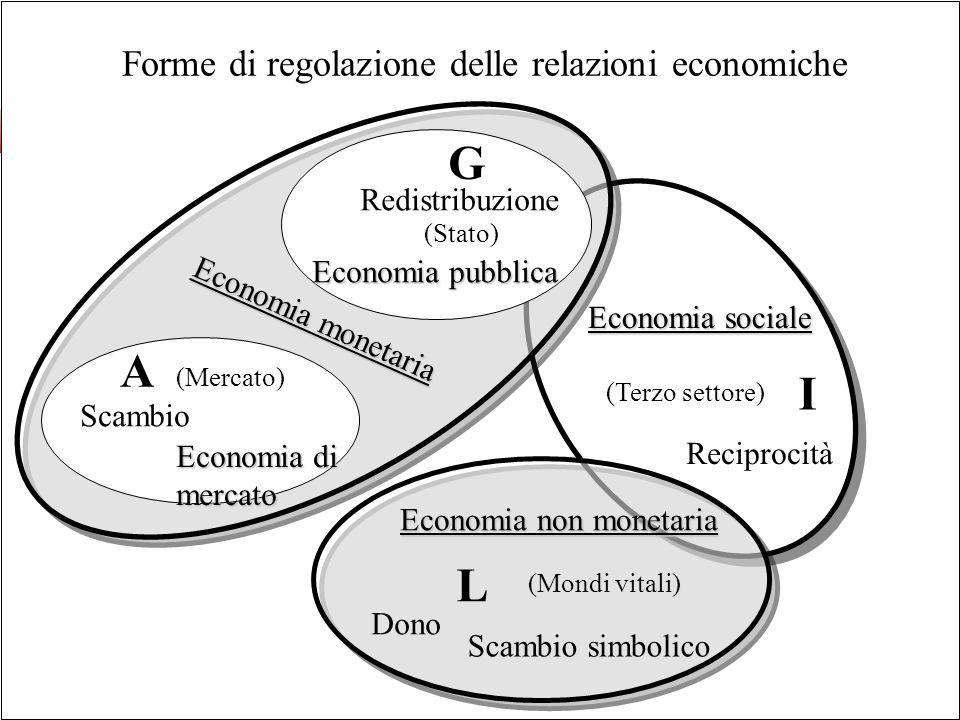 Forme di regolazione delle relazioni economiche L I Dono Scambio simbolico Reciprocità (Terzo settore) (Mondi vitali) G A Scambio (Mercato) Redistribuzione (Stato) Economia di mercato Economia pubblica Economia monetaria Economia non monetaria Economia sociale