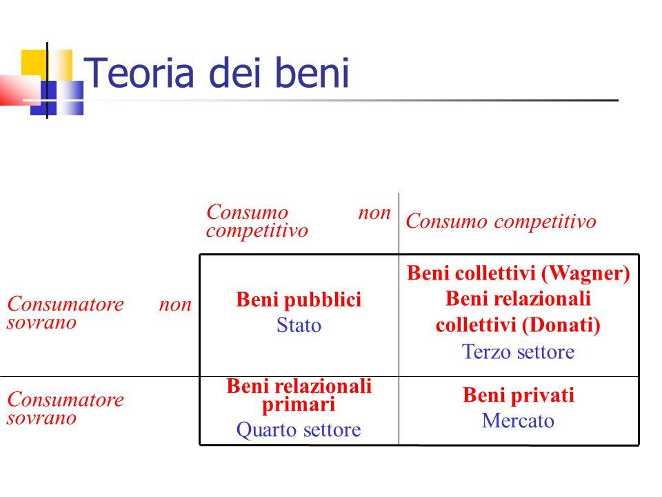 Teoria dei beni Beni privati Mercato Beni relazionali primari Quarto settore Consumatore sovrano Beni collettivi (Wagner) Beni relazionali collettivi (Donati) Terzo settore Beni pubblici Stato Consumatore non sovrano Consumo competitivo Consumo non competitivo