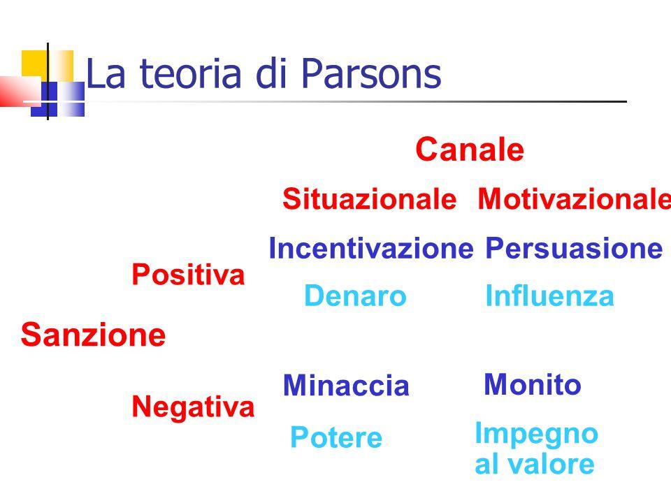Canale Sanzione SituazionaleMotivazionale Positiva Negativa IncentivazionePersuasione Minaccia Monito DenaroInfluenza Potere Impegno al valore