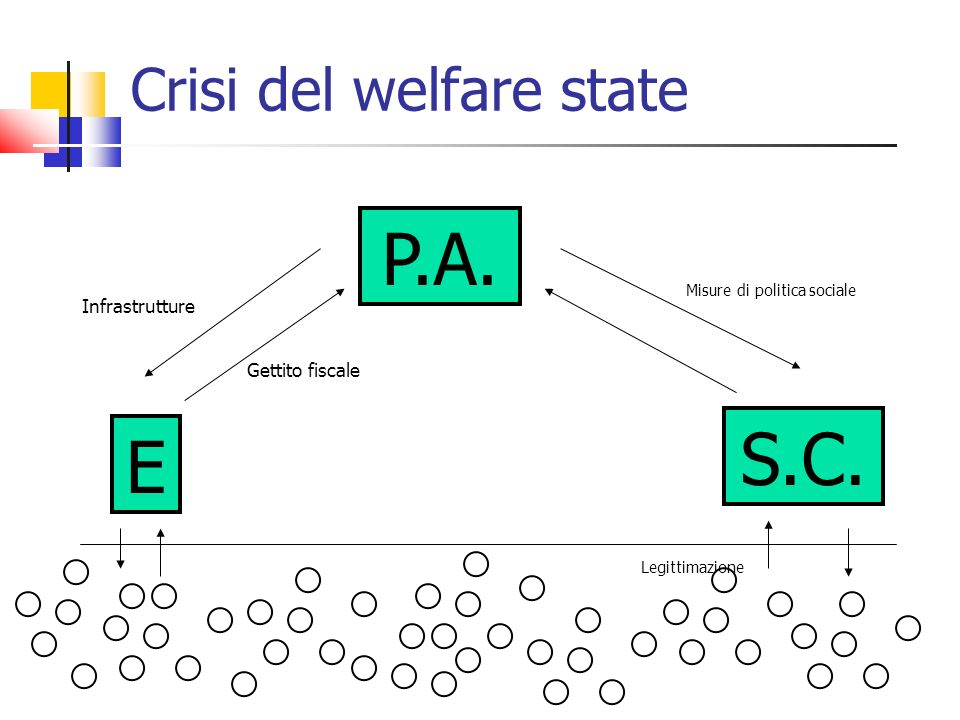 Crisi del welfare state P.A.E S.C.
