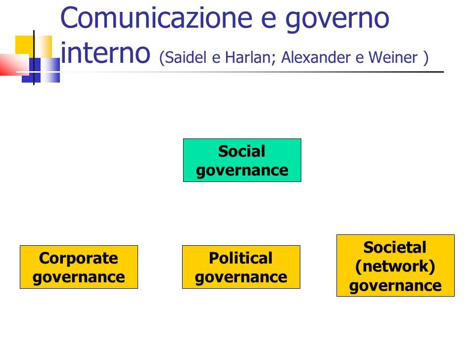 Comunicazione e governo interno (Saidel e Harlan; Alexander e Weiner ) Social governance Corporate governance Political governance Societal (network)