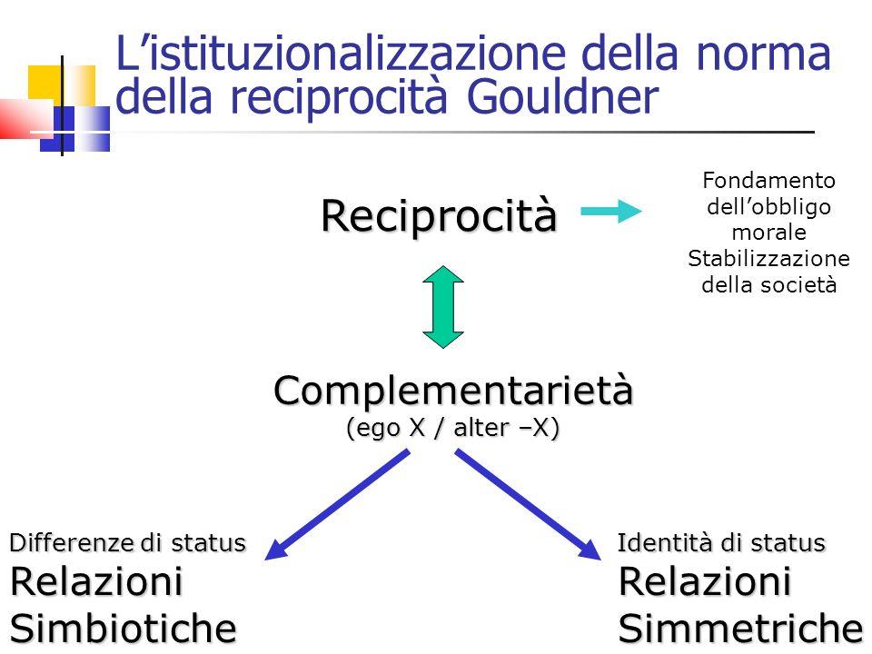 Listituzionalizzazione della norma della reciprocità Gouldner Reciprocità Complementarietà (ego X / alter –X) Complementarietà (ego X / alter –X) Differenze di status RelazioniSimbiotiche Identità di status RelazioniSimmetriche Fondamento dellobbligo morale Stabilizzazione della società