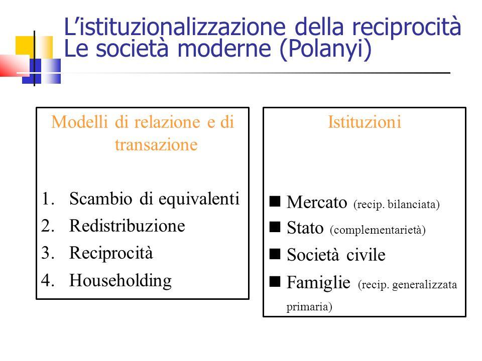 Listituzionalizzazione della reciprocità Le società moderne (Polanyi) Modelli di relazione e di transazione 1.Scambio di equivalenti 2.Redistribuzione 3.Reciprocità 4.Householding Istituzioni Mercato (recip.