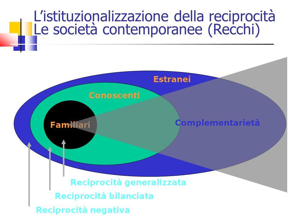 Familiari Estranei Conoscenti Listituzionalizzazione della reciprocità Le società contemporanee (Recchi) Reciprocità generalizzata Reciprocità bilanci