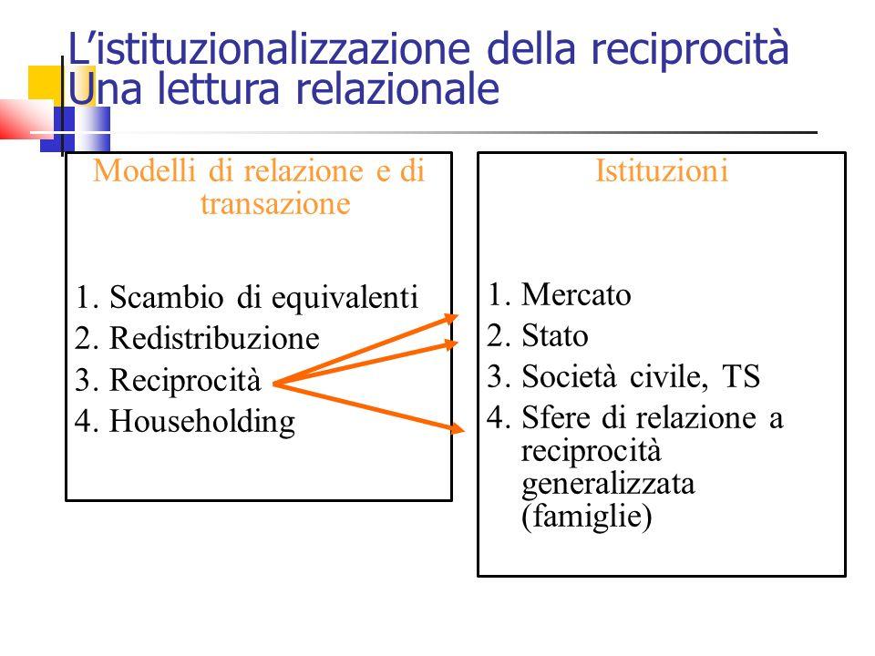 Listituzionalizzazione della reciprocità Una lettura relazionale Modelli di relazione e di transazione 1.Scambio di equivalenti 2.Redistribuzione 3.Re