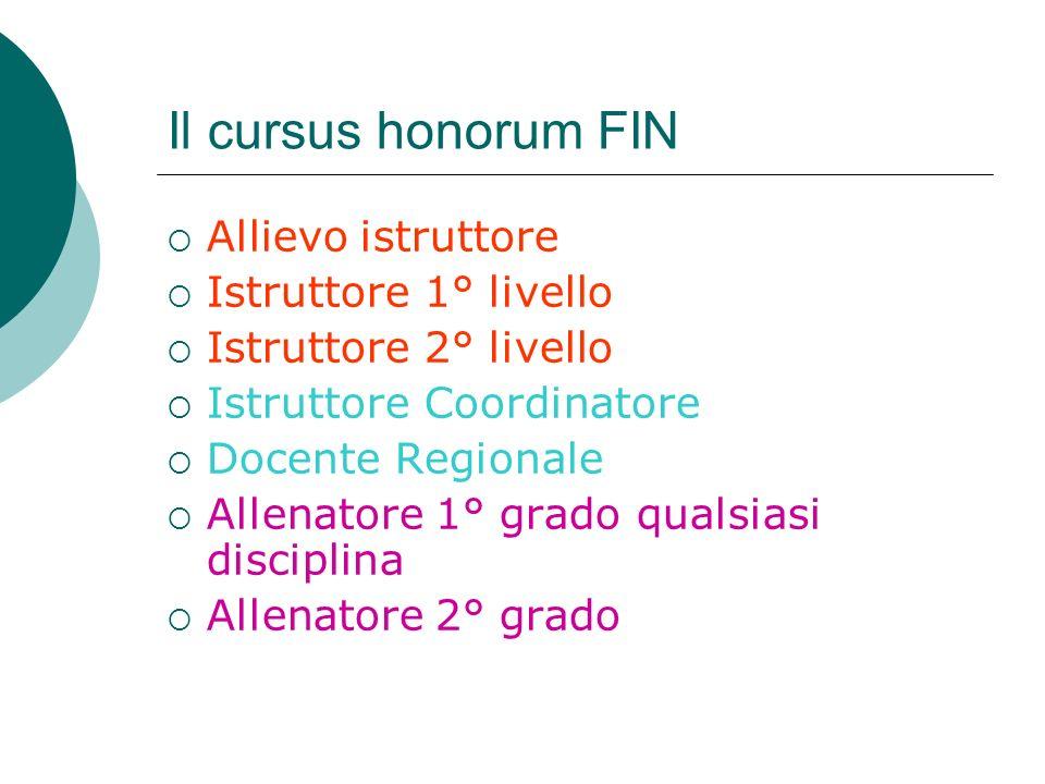 Il cursus honorum FIN Allievo istruttore Istruttore 1° livello Istruttore 2° livello Istruttore Coordinatore Docente Regionale Allenatore 1° grado qua